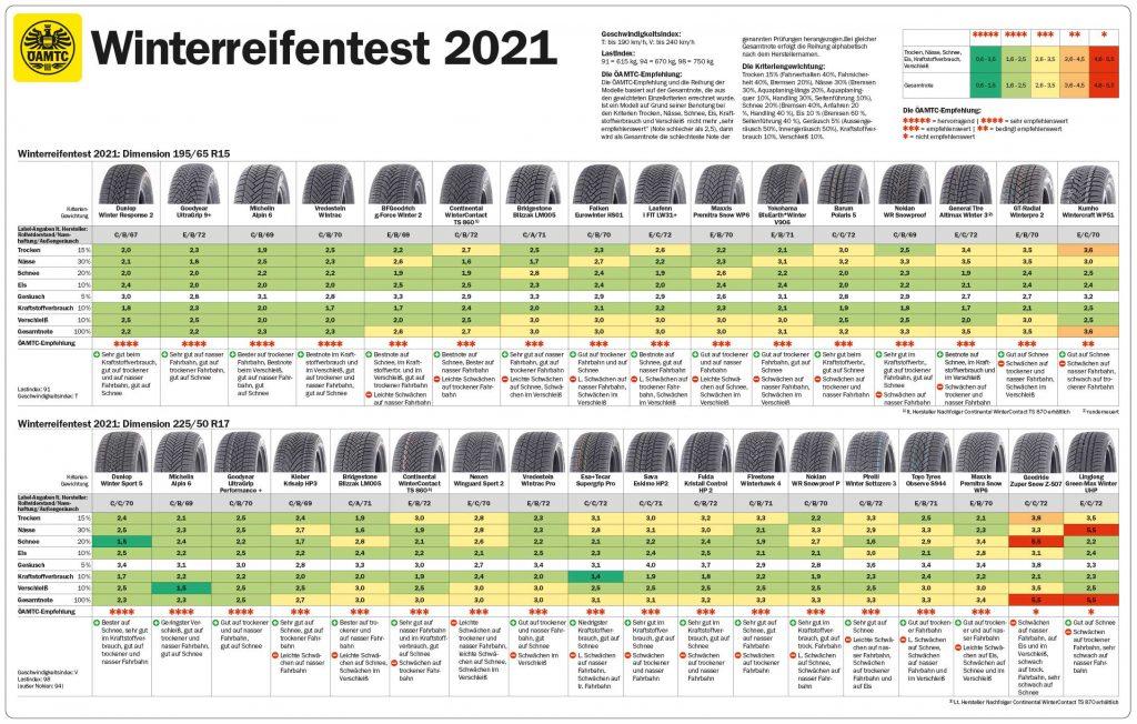 Die Tabelle mit allen Ergebnissen des Winterreifen Tests 2021.